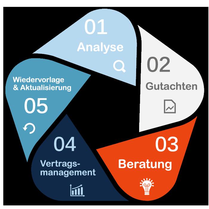 Finanzanalyse Berlin - der Beratungskreislauf